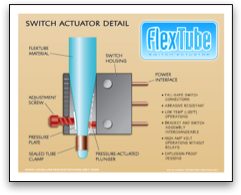 FlexTube Detail Graphic